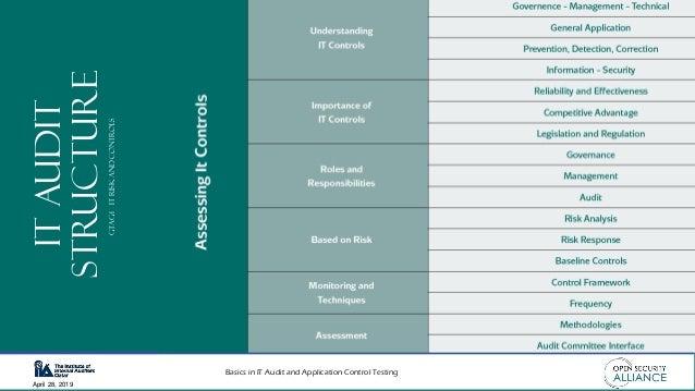 Basics in IT Audit and Application Control Testing April 28, 2019 ITAUDIT STRUCTUREGTAG-1ItRiskandControls