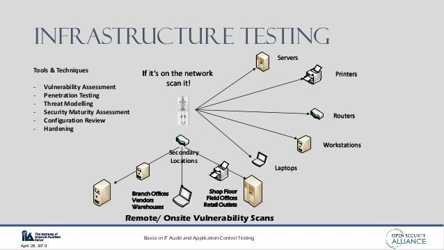 Basics in IT Audit and Application Control Testing April 28, 2019 Infrastructure Testing Servers Printers Routers Workstat...