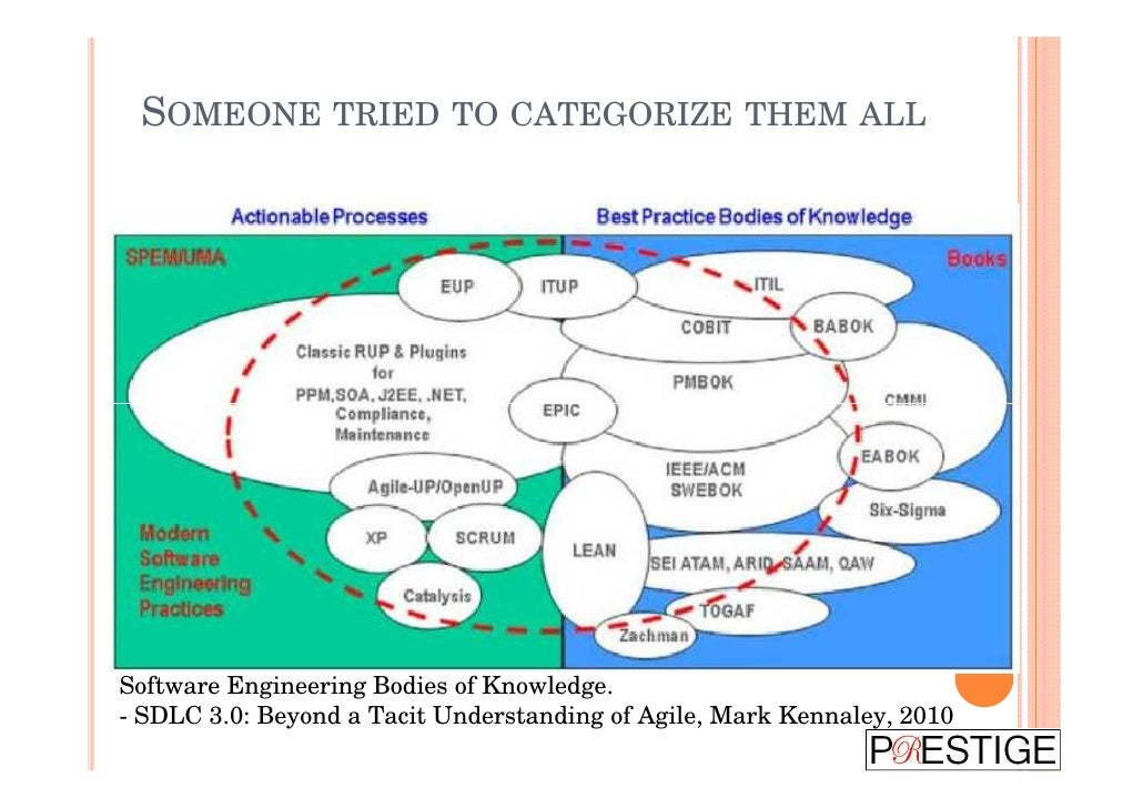 SOMEONE TRIED TO CATEGORIZE THEM ALLSoftware Engineering Bodies of Knowledge.- SDLC 3.0: Beyond a Tacit Understanding of A...