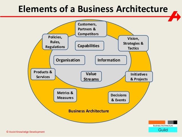 business architecture