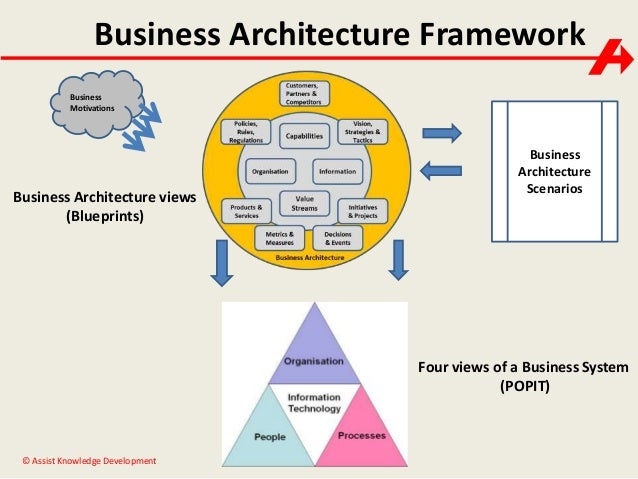 Business architecture paul turner business architecture malvernweather Images