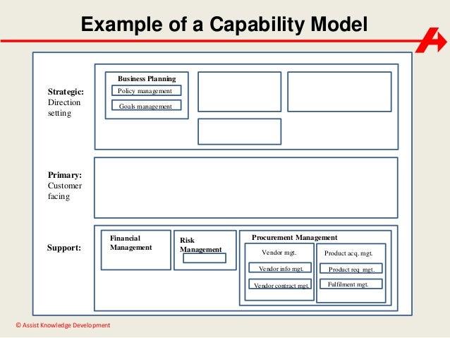 Capability model example