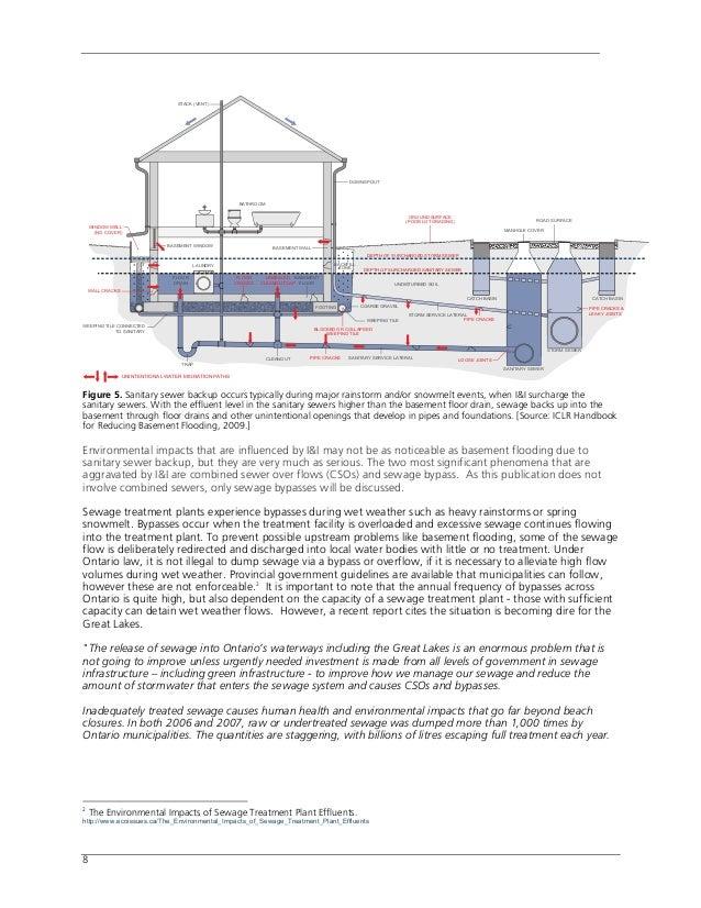 urban stormwater best practice environmental management guidelines 2006