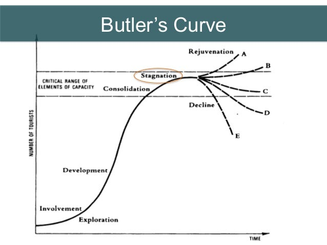 Butler's life cycle