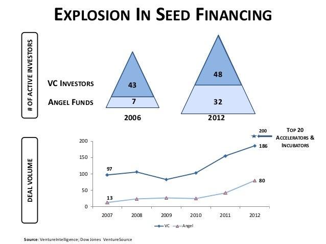 9718613800501001502002007 2008 2009 2010 2011 2012VC Angel7EXPLOSION IN SEED FINANCING2006 2012483243Source: VentureIntell...