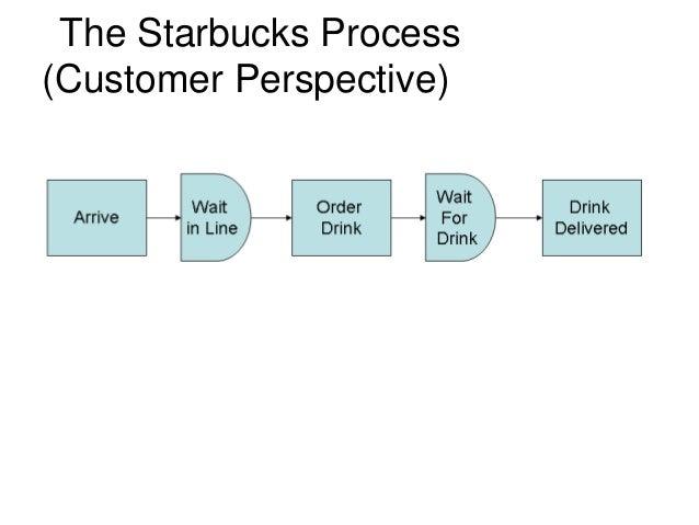 starbucks customer lifetime value analysis This case study customer lifetime value analysis and other 63,000+ term papers case study analysis - starbucks: delivering customer service similar topics.