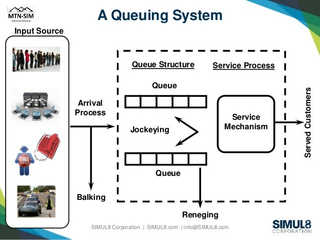 QUEUING SIMULATION DOWNLOAD