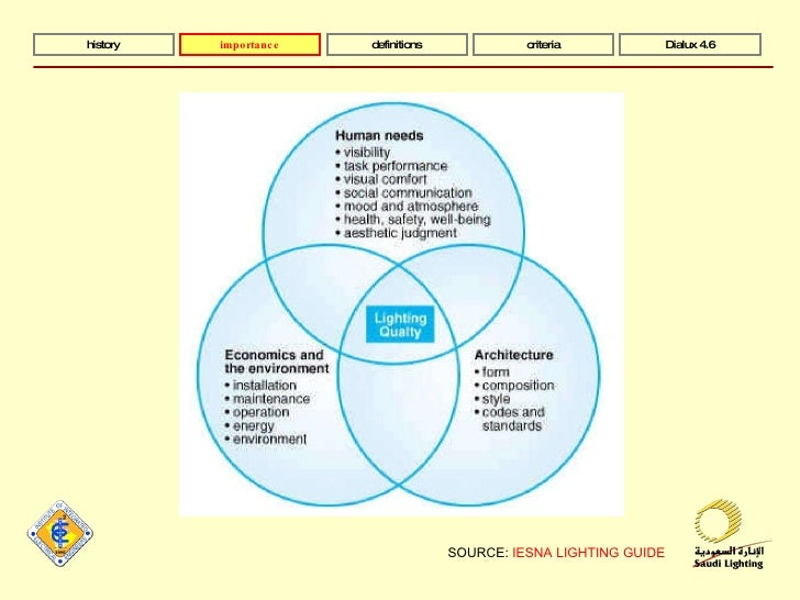 A Brief History Of Lighting Design 4 SOURCE IESNA LIGHTING GUIDE