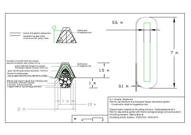 III.1.graphic attachment 2.3.plan for permaculture and ecolog. design educ. garden   construction detail for hugelkultur b...