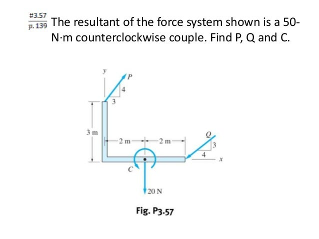 III - resultant of non-concurrent forces