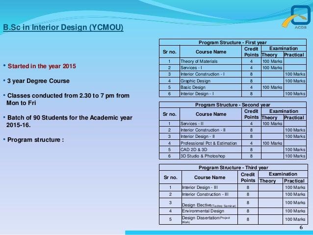 best interior design colleges in mumbai rh slideshare net