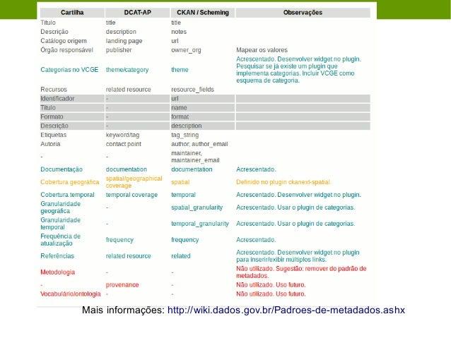Formatos abertos Lista não exaustiva: ● JSON ● XML ● CSV ● ODS ● RDF Mais informações: http://dados.gov.br/pagina/cartilha...