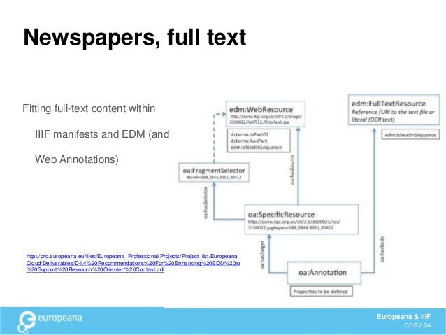Roadmap • DONE Europeana Collections Beta launches with IIIF- viewer (3 pilot datasets) • DONE EDM guidelines updated to i...