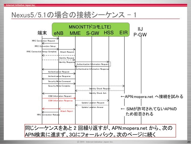 20 Nexus5/5.1の場合の接続シーケンス - 1 MME HSS端末 RRC Connection Request eNB S-GW IIJ P-GW RRC Connection Setup RRC Connection Setup ...