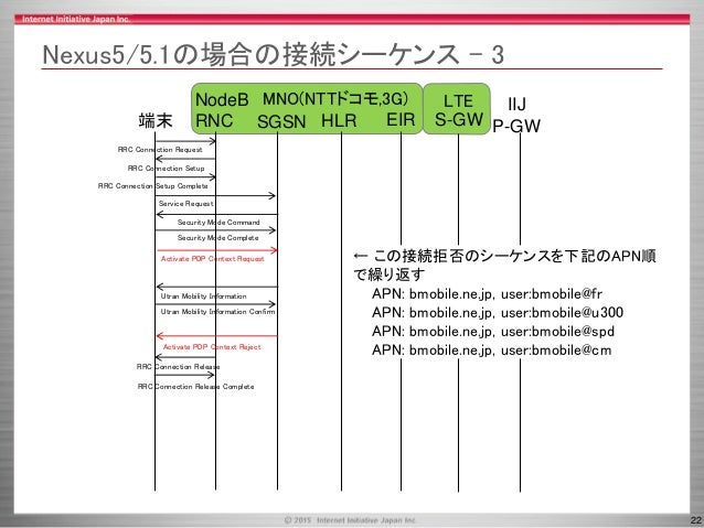 22 MNO(NTTドコモ,3G) LTE Nexus5/5.1の場合の接続シーケンス - 3 SGSN HLR端末 NodeB RNC EIR RRC Connection Request RRC Connection Setup RRC C...