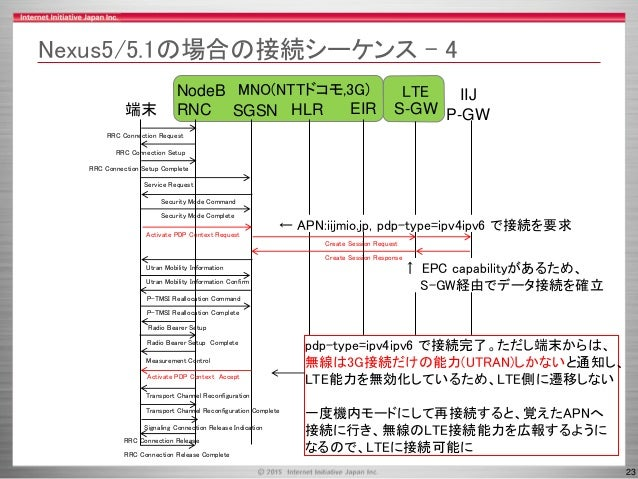 23 MNO(NTTドコモ,3G) LTE Nexus5/5.1の場合の接続シーケンス – 4 SGSN HLR端末 NodeB RNC IIJ P-GWEIR RRC Connection Request RRC Connection Set...