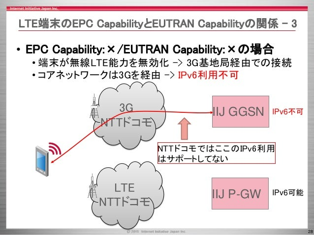 28 3G NTTドコモ LTE NTTドコモ IIJ P-GW IIJ GGSN IPv6不可 IPv6可能 LTE端末のEPC CapabilityとEUTRAN Capabilityの関係 - 3 • EPC Capability:×/E...
