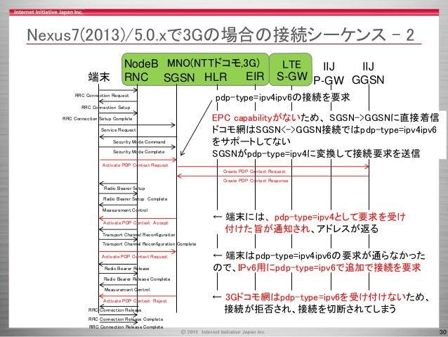30 MNO(NTTドコモ,3G) LTE SGSN HLR端末 NodeB RNC IIJ P-GWEIR RRC Connection Request RRC Connection Setup RRC Connection Setup Co...