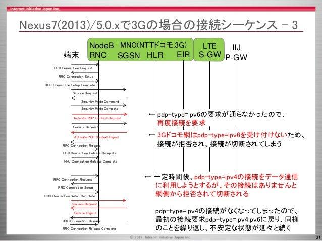 31 MNO(NTTドコモ,3G) LTE SGSN HLR端末 NodeB RNC EIR RRC Connection Request RRC Connection Setup RRC Connection Setup Complete S...