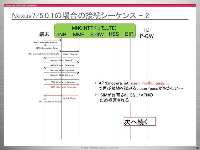 34 MNO(NTTドコモ,LTE) Nexus7/5.0.1の場合の接続シーケンス - 2 MME HSS端末 RRC Connection Request eNB S-GW IIJ P-GW RRC Connection Setup RRC...