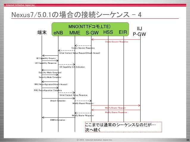 36 MNO(NTTドコモ,LTE) Nexus7/5.0.1の場合の接続シーケンス - 4 MME HSS端末 eNB S-GW IIJ P-GWEIR UE Capability Enquiry UE Capability Response...