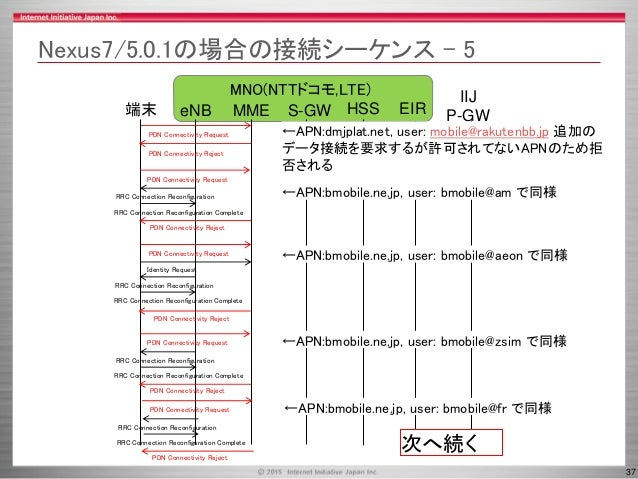 37 MNO(NTTドコモ,LTE) Nexus7/5.0.1の場合の接続シーケンス - 5 MME HSS端末 eNB S-GW IIJ P-GWEIR PDN Connectivity Request PDN Connectivity Re...