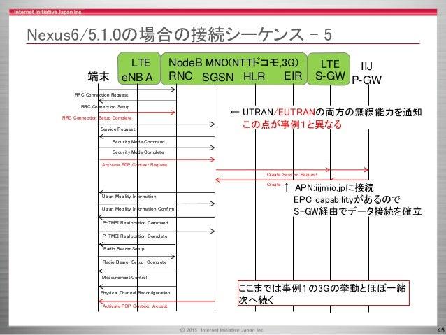 45 Physical Channel Reconfiguration Measurement Control Radio Bearer Setup LTE MNO(NTTドコモ,3G) LTE SGSN HLR端末 NodeB RNC IIJ...