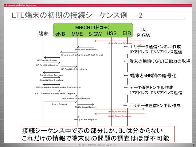 8 MNO(NTTドコモ) LTE端末の初期の接続シーケンス例 - 2 MME HSS端末 eNB S-GW IIJ P-GWEIR UE Capability Enquiry UE Capability Response Security M...