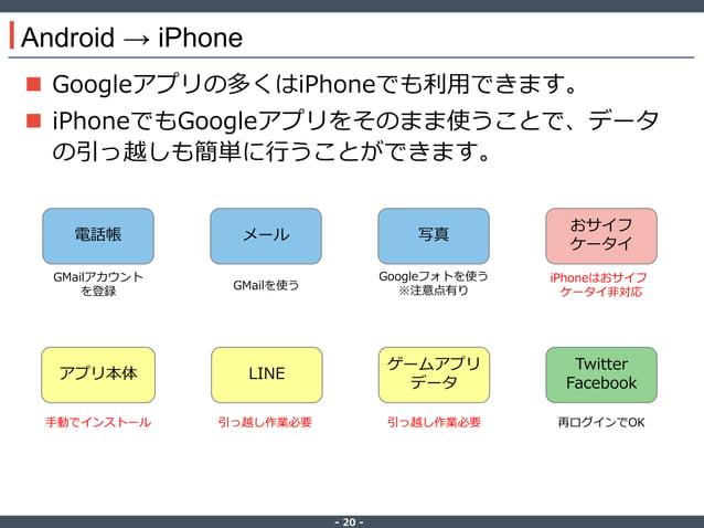 ‐ 20 ‐ Android → iPhone  Googleアプリの多くはiPhoneでも利用できます。  iPhoneでもGoogleアプリをそのまま使うことで、データ の引っ越しも簡単に行うことができます。 電話帳 メール 写真 おサ...