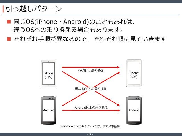 ‐ 5 ‐ 引っ越しパターン  同じOS(iPhone・Android)のこともあれば、 違うOSへの乗り換える場合もあります。  それぞれ手順が異なるので、それぞれ順に見ていきます iPhone (iOS) iPhone (iOS) An...