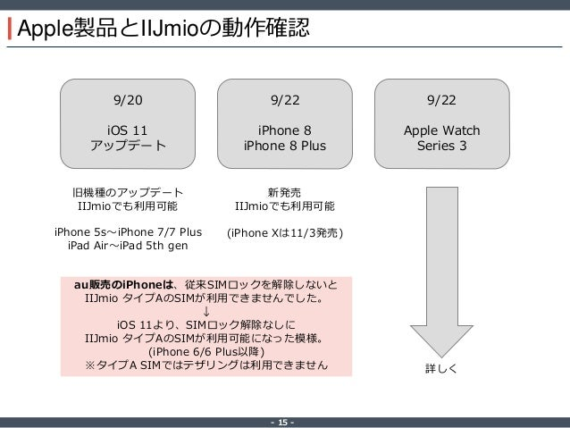 ‐ 15 ‐ Apple製品とIIJmioの動作確認 9/20 iOS 11 アップデート 9/22 iPhone 8 iPhone 8 Plus 9/22 Apple Watch Series 3 旧機種のアップデート IIJmioでも利用可...