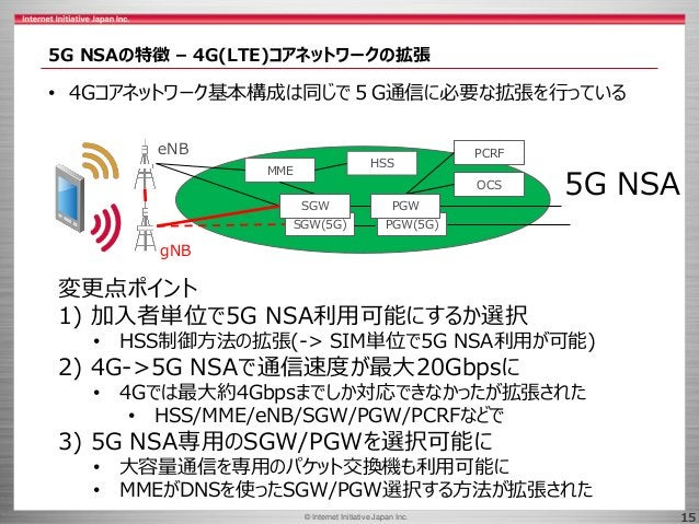 © 2017 Internet Initiative Japan Inc.© Internet Initiative Japan Inc. 15 5G NSAの特徴 – 4G(LTE)コアネットワークの拡張 • 4Gコアネットワーク基本構成は同...