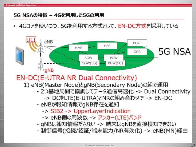 © 2017 Internet Initiative Japan Inc.© Internet Initiative Japan Inc. 17 5G NSAの特徴 – 4Gを利用した5Gの利用 • 4Gコアを使いつつ、5Gを利用する方式として...