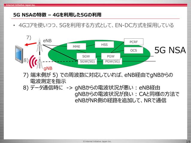 © 2017 Internet Initiative Japan Inc.© Internet Initiative Japan Inc. 19 5G NSAの特徴 – 4Gを利用した5Gの利用 5G NSA MME HSS PCRF OCS ...
