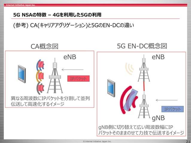 © 2017 Internet Initiative Japan Inc.© Internet Initiative Japan Inc. 21 5G NSAの特徴 – 4Gを利用した5Gの利用 (参考) CA(キャリアアグリゲーション)と5G...