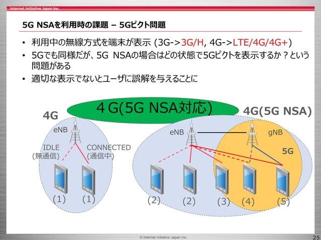 © 2017 Internet Initiative Japan Inc.© Internet Initiative Japan Inc. 25 5G NSAを利用時の課題 – 5Gピクト問題 • 利用中の無線方式を端末が表示 (3G->3G/...