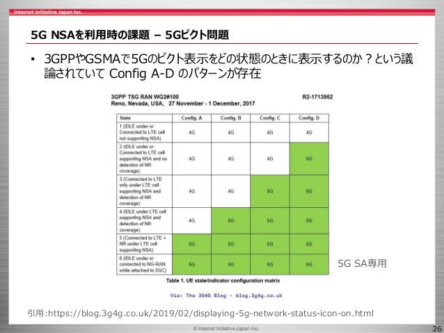 © 2017 Internet Initiative Japan Inc.© Internet Initiative Japan Inc. 26 5G NSAを利用時の課題 – 5Gピクト問題 • 3GPPやGSMAで5Gのピクト表示をどの状態...