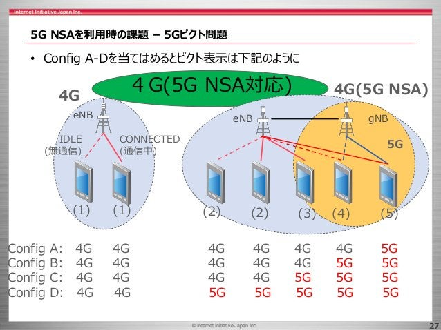 © 2017 Internet Initiative Japan Inc.© Internet Initiative Japan Inc. 27 5G NSAを利用時の課題 – 5Gピクト問題 • Config A-Dを当てはめるとピクト表示は...