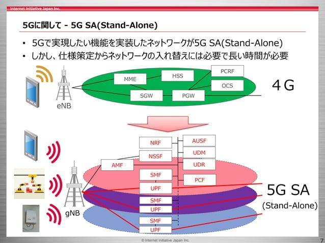 © 2017 Internet Initiative Japan Inc.© Internet Initiative Japan Inc. 7 5Gに関して - 5G SA(Stand-Alone) • 5Gで実現したい機能を実装したネットワー...