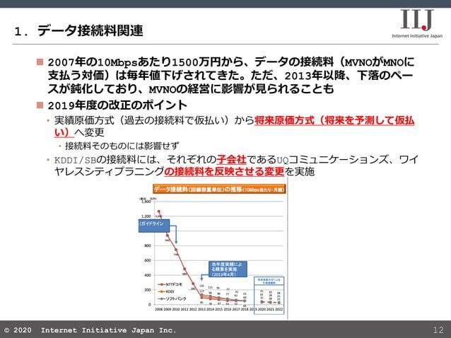 © 2020 Internet Initiative Japan Inc.© 2020 Internet Initiative Japan Inc. 1. データ接続料関連 12  2007年の10Mbpsあたり1500万円から、データの接続...