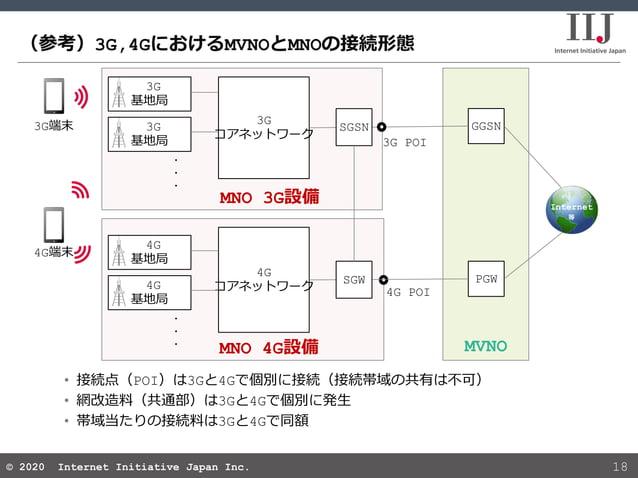 © 2020 Internet Initiative Japan Inc.© 2020 Internet Initiative Japan Inc. (参考)3G,4GにおけるMVNOとMNOの接続形態 18 MNO 3G設備 MVNO GGS...