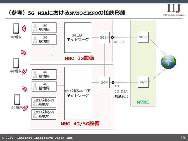 © 2020 Internet Initiative Japan Inc.© 2020 Internet Initiative Japan Inc. (参考)5G NSAにおけるMVNOとMNOの接続形態 19 MNO 3G設備 MVNO GG...