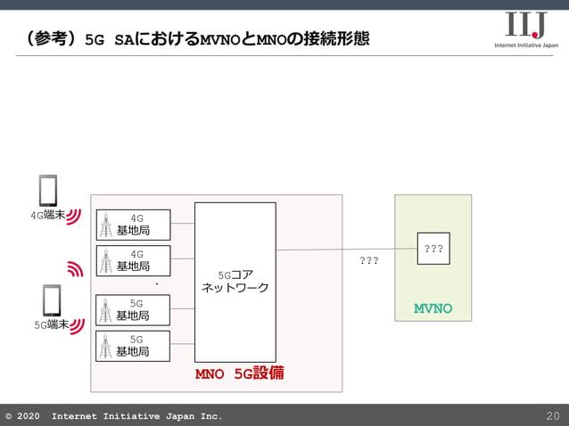 © 2020 Internet Initiative Japan Inc.© 2020 Internet Initiative Japan Inc. (参考)5G SAにおけるMVNOとMNOの接続形態 20 MVNO MNO 5G設備 ???...