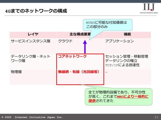 © 2020 Internet Initiative Japan Inc.© 2020 Internet Initiative Japan Inc. レイヤ 主な構成要素 機能 サービスインスタンス層 クラウド アプリケーション データリンク層...