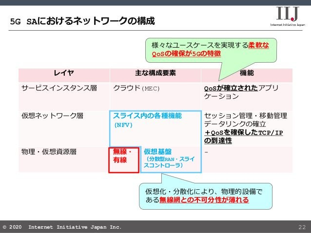 © 2020 Internet Initiative Japan Inc.© 2020 Internet Initiative Japan Inc. レイヤ 主な構成要素 機能 サービスインスタンス層 クラウド(MEC) QoSが確立されたアプ...