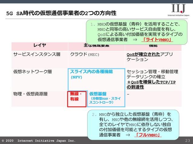 © 2020 Internet Initiative Japan Inc.© 2020 Internet Initiative Japan Inc. 5G SA時代の仮想通信事業者の2つの方向性 23 2. MNOから独立した仮想基盤(青枠)を...