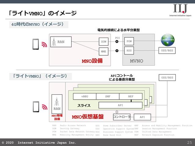 © 2020 Internet Initiative Japan Inc.© 2020 Internet Initiative Japan Inc. API API 「ライトVMNO」のイメージ 25 4G時代のMVNO(イメージ) 「ライトV...
