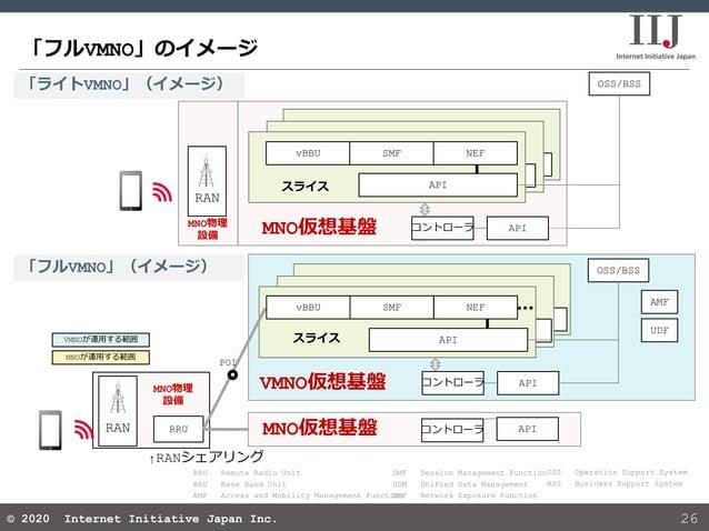 © 2020 Internet Initiative Japan Inc.© 2020 Internet Initiative Japan Inc. 「フルVMNO」のイメージ 26 OSS Operation Support System B...