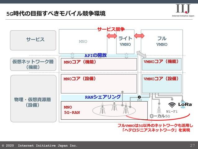 © 2020 Internet Initiative Japan Inc.© 2020 Internet Initiative Japan Inc. フル VMNO 5G時代の目指すべきモバイル競争環境 27 サービス 仮想ネットワーク層 (機...