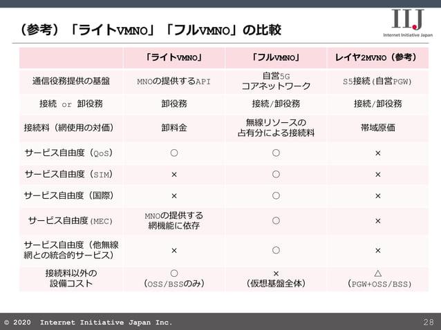 © 2020 Internet Initiative Japan Inc.© 2020 Internet Initiative Japan Inc. (参考)「ライトVMNO」「フルVMNO」の比較 28 「ライトVMNO」 「フルVMNO」 ...